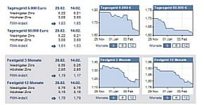 Zinsentwicklung (alle Bereiche) – Top Tool